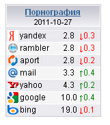 Яндекс переусердствовал в борьбе с порно