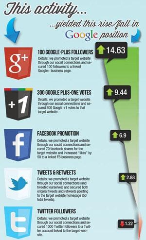 За высокие позиции в Google спасибо G+?