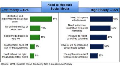 45% маркетологов не отслеживают кампании в соцсетях
