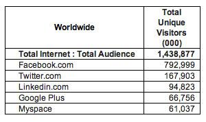 «Спрос» на Google+ меньше, а пользователей больше