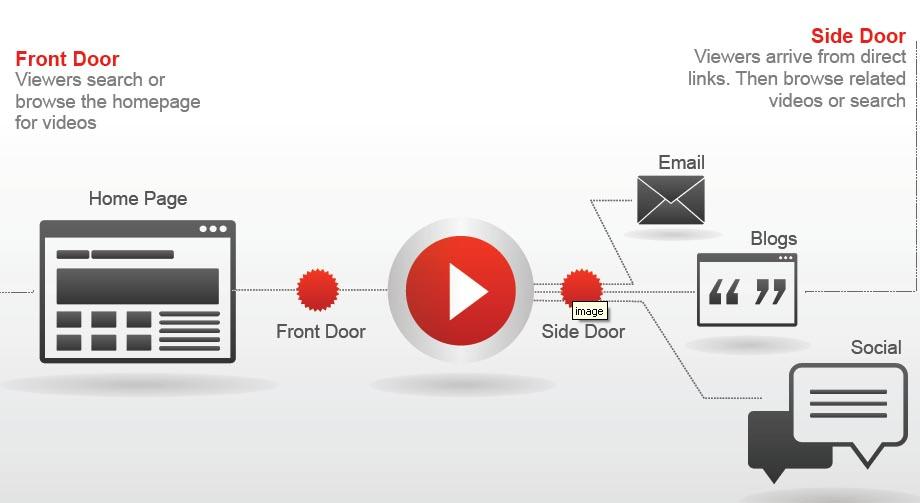 YouTube раскрывает рекламный потенциал